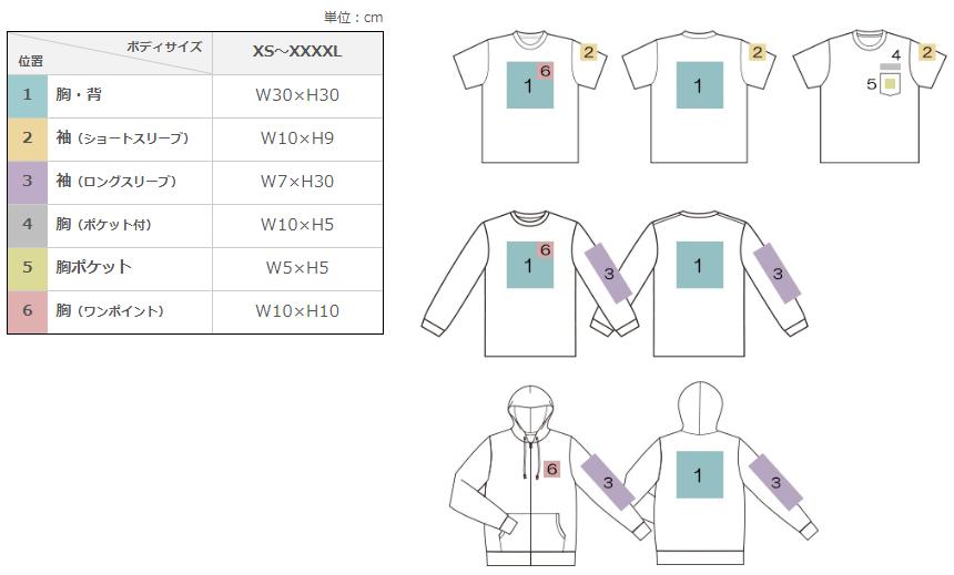 インクジェットでのプリント可能場所の一覧です。袖の大きさや、ボディ種類によっては縫い目や素材、仕様によってできない箇所が出てきます。
